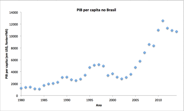 PIB per capita no brasil